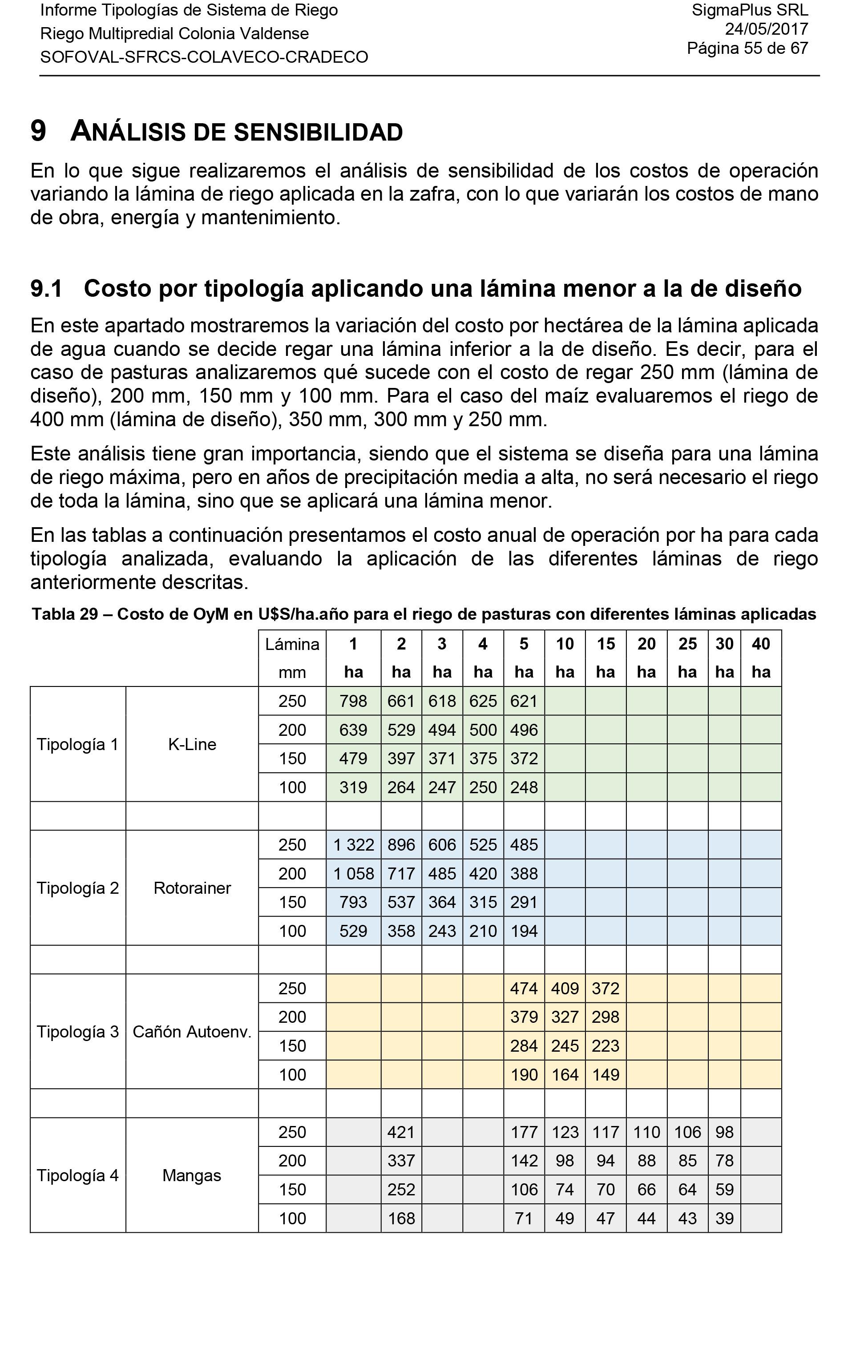 Tipologías de Riego-55